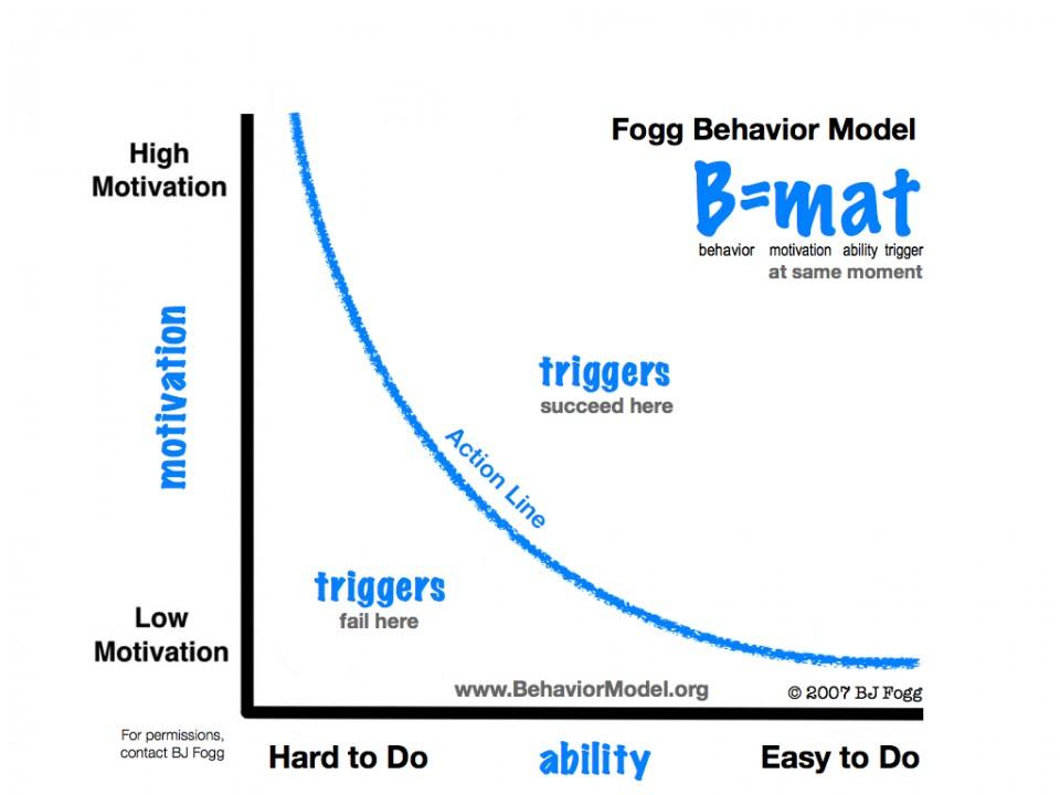BJ Fogg Behavior Model