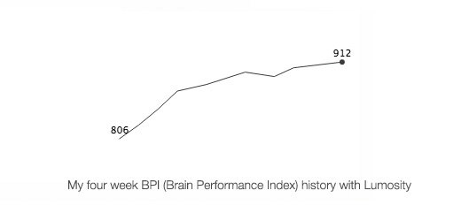 Brain Performance Index History