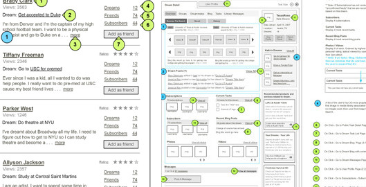4 Reaons Why You Should Use Wireframes In Your Content